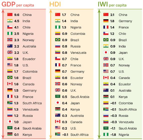 Un Pib Verde El índice De Enriquecimiento Inclusivo